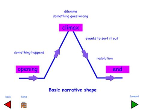 Types of essay structures